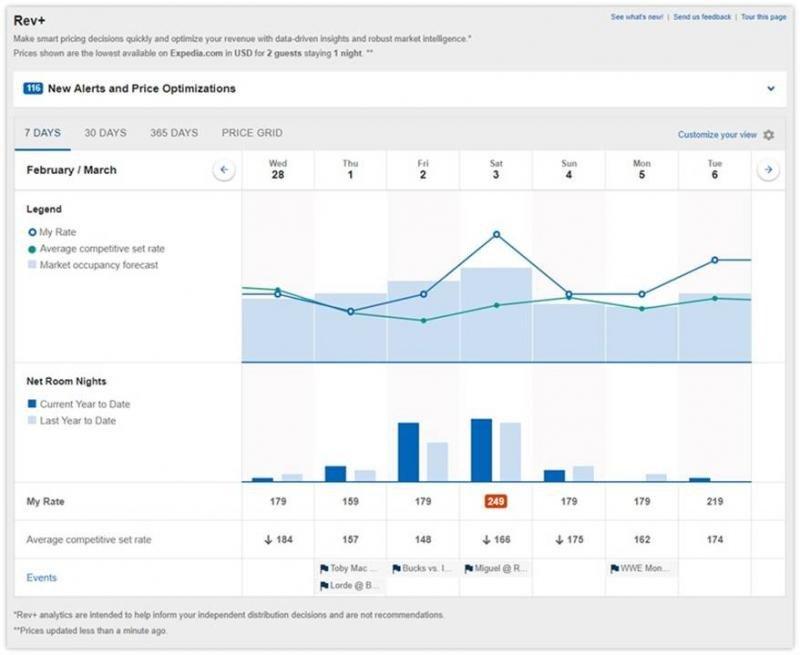 Imagen de la herramienta de Rev  de Expedia, que permite a los pequeños hoteles independientes competir en revenue management con los grandes.