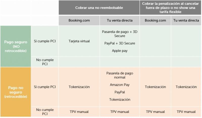 Mirai ha recogido en esta tabla todas las alternativas de pago que tiene ante sí el hotelero, seguras y no seguras, y acordes con la normativa PCI o no.