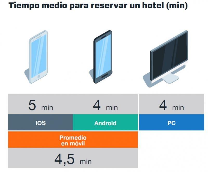 Tiempo medio empleado para reservar un hotel, según el dispositivo usado. Fuente: Kayak