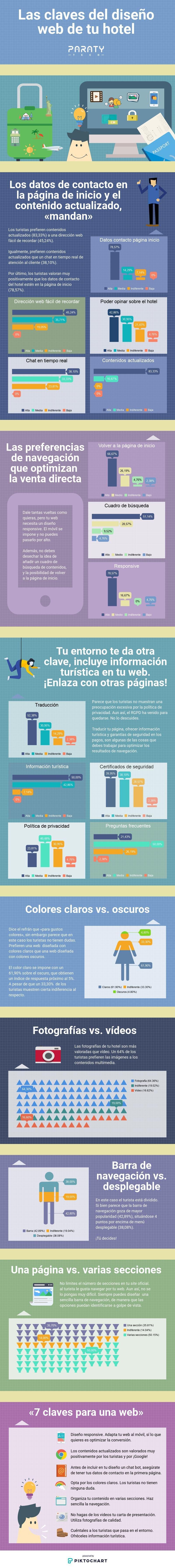 Infografía de Paraty Tech.