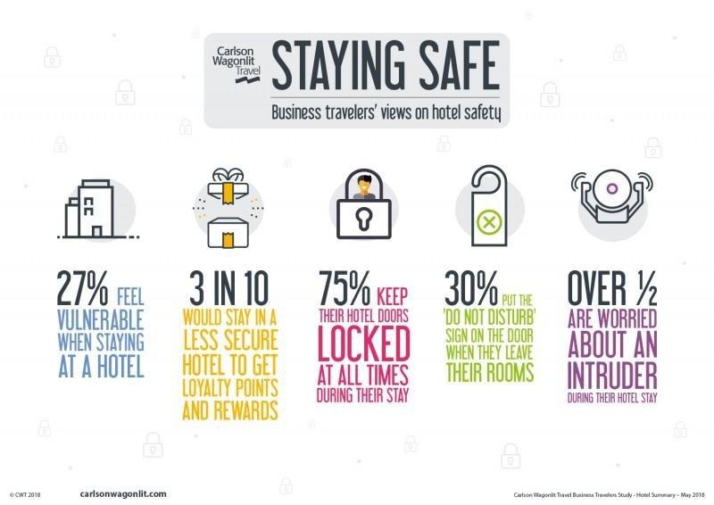 Cómo influye la seguridad de los hoteles en viajeros de negocios