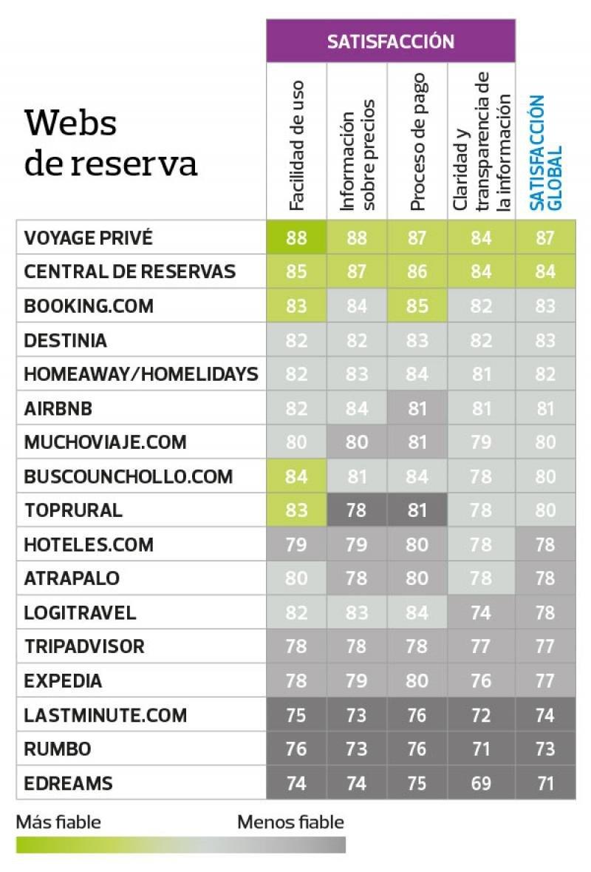 ¿Cuáles son las web de reserva más fiables?