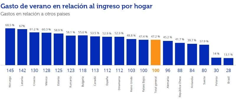 Los españoles se sitúan en noveno lugar en cuanto a la cantidad de su salario mensual que destinarán al periodo de verano.