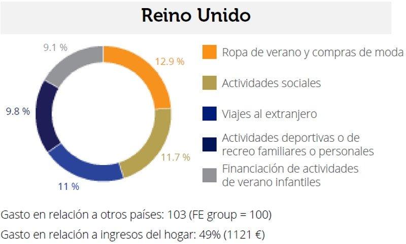 Los españoles gastarán el 53% de su salario en las vacaciones de verano