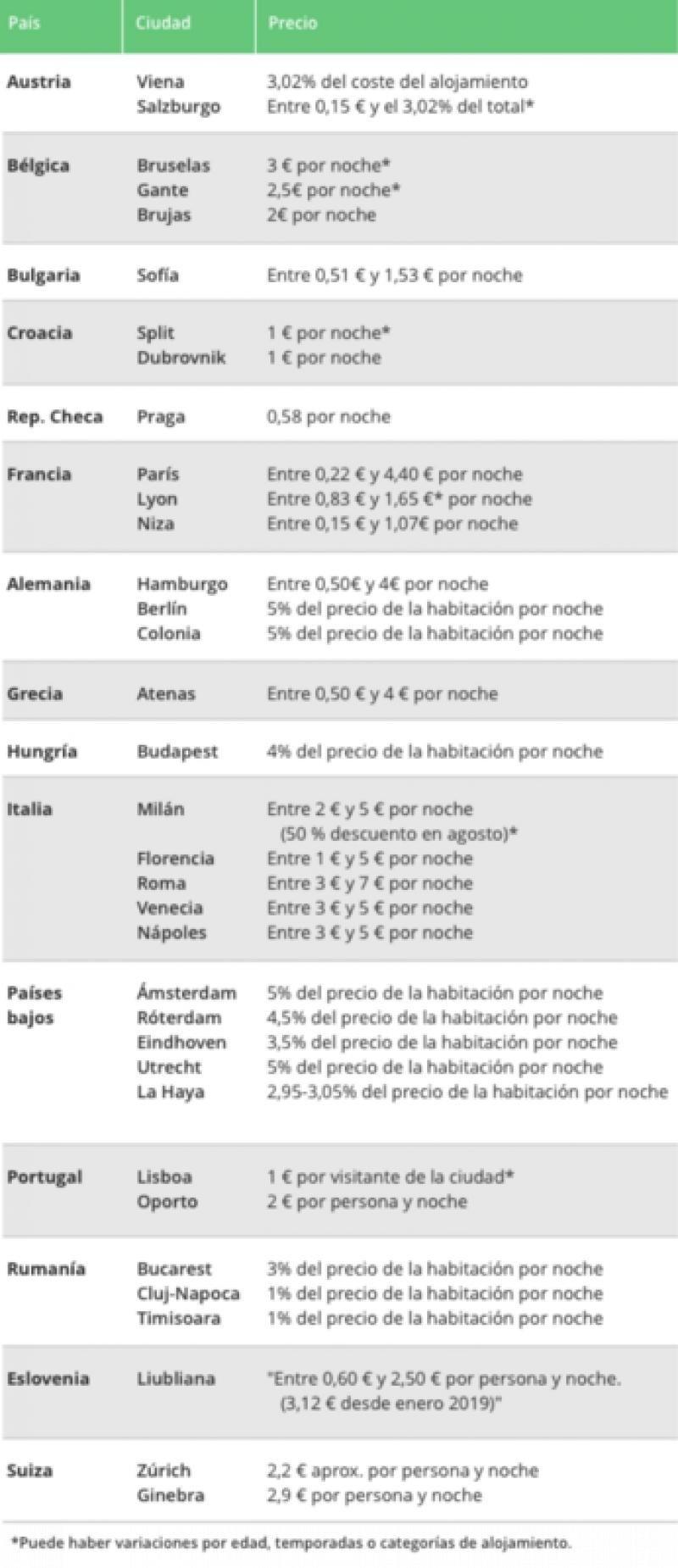 Las tasas turísticas de Barcelona y Baleares, entre las más altas de la UE
