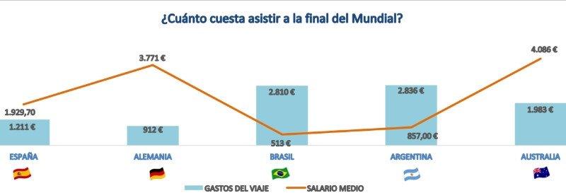 ¿Cuánto cuesta asistir al Mundial de Fútbol de Rusia?