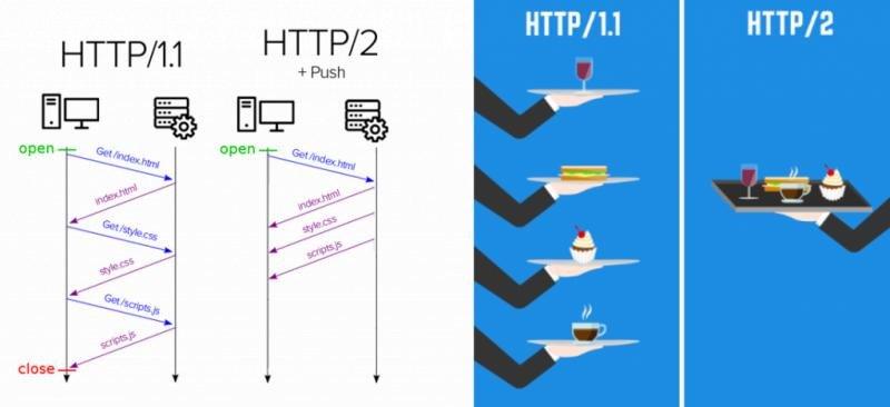 En estas imágenes de https://medium.com y https://www.collectiveray.com se ejemplifica las diferencias en la carga del http y http2 que le imprimen más velocidad.