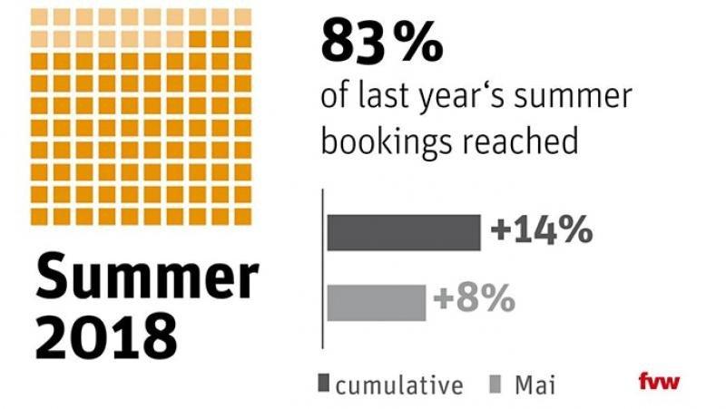 Los alemanes se decantan por las OTA este verano