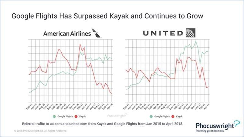 Este gráfico muestra el claro crecimiento en el tráfico de referencia de Google Flights a los sitios web de dos de los mayores operadores de EE. UU