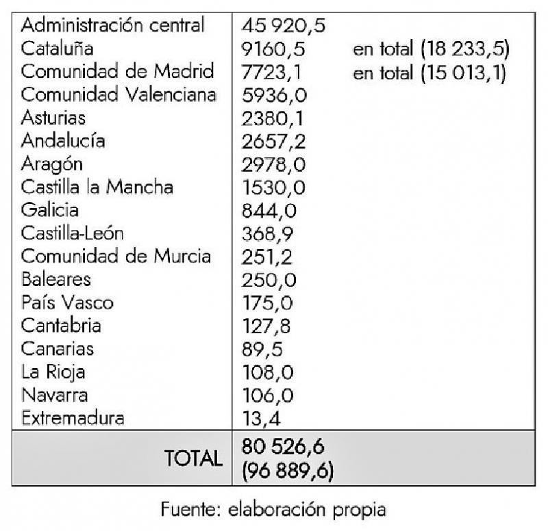 El despilfarro en infraestructuras supera los 80.000 M € en 20 años
