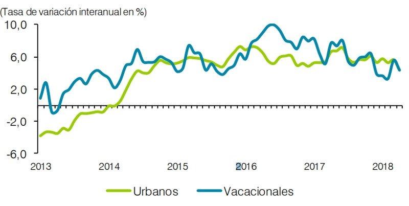 Comportamiento del empleo turístico por destinos, % de variación interanual trimestral. Fuente: EXCELTUR a partir de los datos de afiliados a la seguridad social, del Instituto de la Seguridad Social.