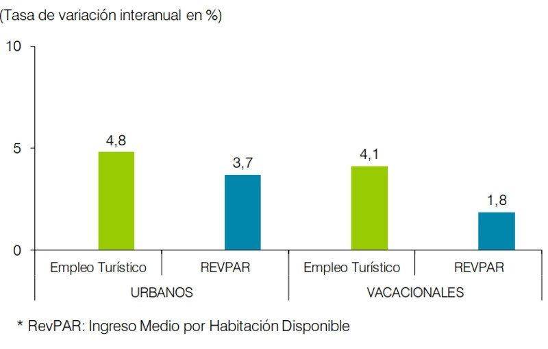 Comportamiento del empleo turístico por destinos, % de variación interanual trimestral Fuente: EXCELTUR a partir de los datos de la EOH del Instituto Nacional de Estadística.