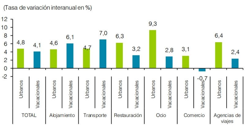 Comparativa de la evolución del empleo por subsectores turísticos y destinos, % de variación interanual Enero - Abril 2018/2017. Fuente: EXCELTUR a partir de los datos de afiliados a la seguridad social, del Instituto de la Seguridad Social.
