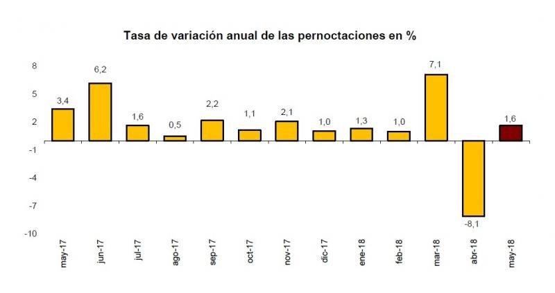 Las pernoctaciones suben un 1,6% en mayo y mantienen el año en positivo