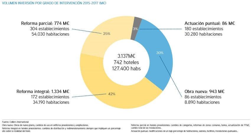 La inversión hotelera en reformas y obra nueva alcanza 3.137 M € en 3 años