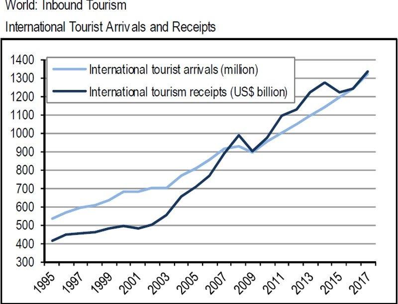 El turismo mundial supera las previsiones y crece un 6% hasta abril