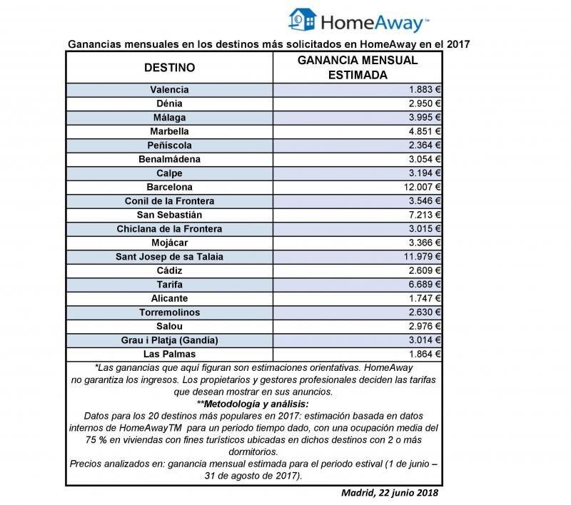 Una vivienda turística en Barcelona puede ingresar 12.000 euros mensuales