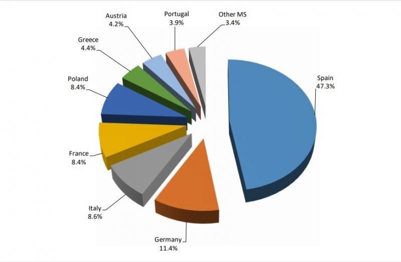 Distribución de los recursos por países.El Tribunal de Cuentas europeo carga contra el AVE y las líneas de la UE