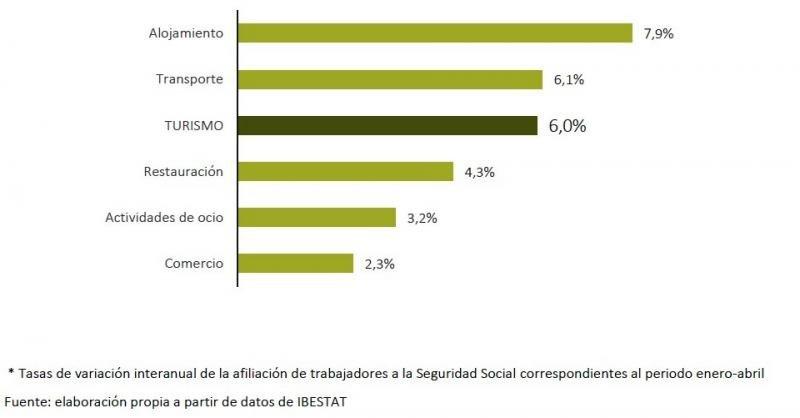 Fortaleza del sector en Baleares pese a la vuelta de los competidores