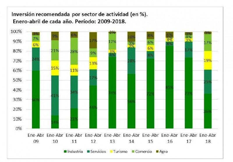 Proyectos de inversión aprobados por el gobierno uruguayo en el primer cuatrimestre de 2018.