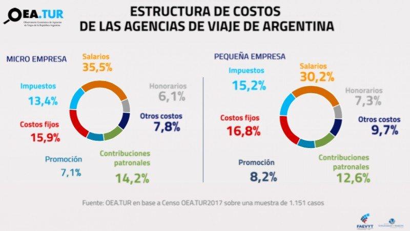 Estructura de costos. (Fuente: OEA.TUR)