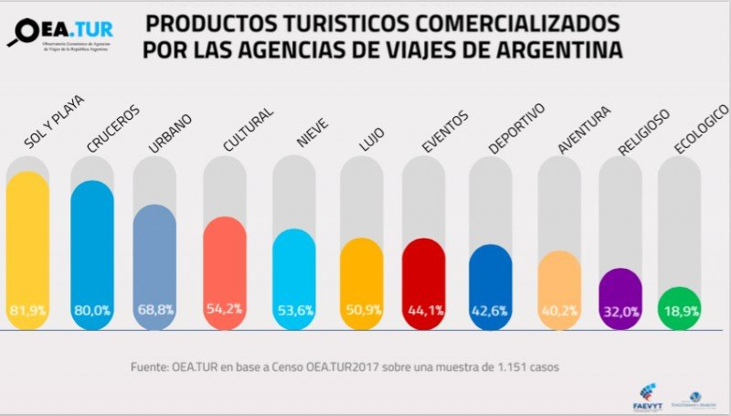 Productos comercializados. (Fuente: OEA.TUR)