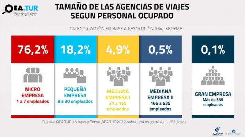 El 76% de las agencias de Argentina son microempresas de hasta 7 empleados