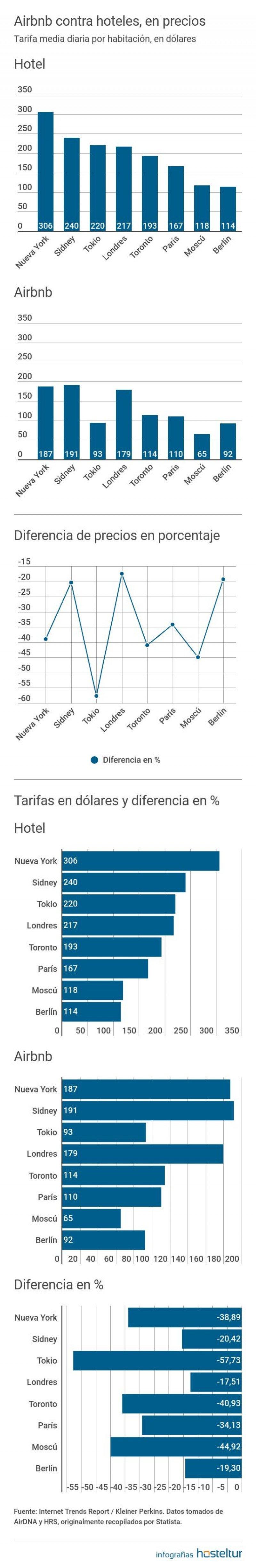 Airbnb vende 57% más barato que un hotel ¿así quién compite?