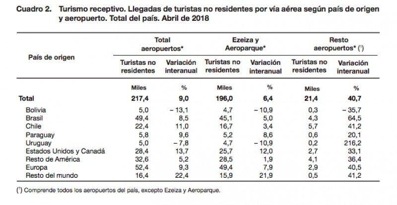 Llegadas de turistas no residentes (Fuente: INDEC)