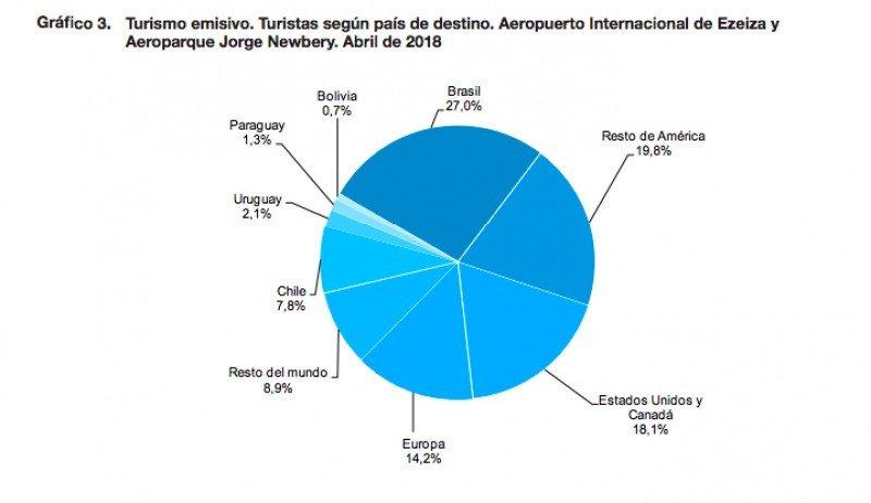 Viajas al exterior desde Aeroparque y Ezeiza.(Fuente: INDEC)