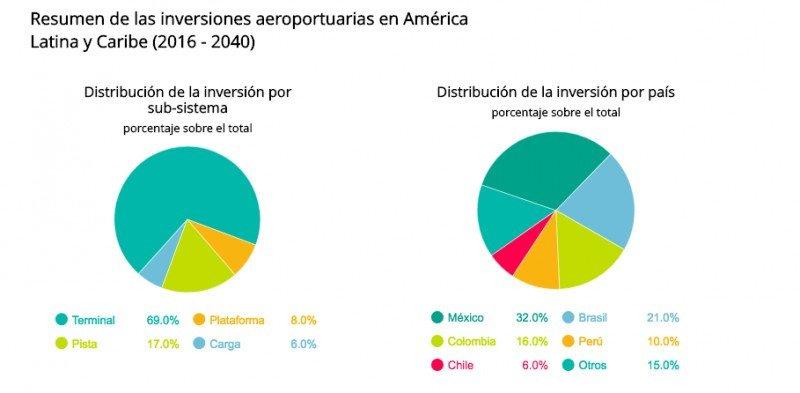 Latinoamérica y Caribe deberán invertir US$ 53.150 millones en aeropuertos hasta 2040