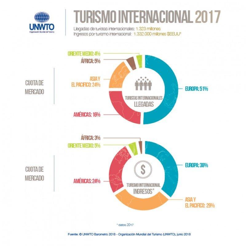 Turismo internacional; llegadas y gasto por regiones. Gráfico: OMT