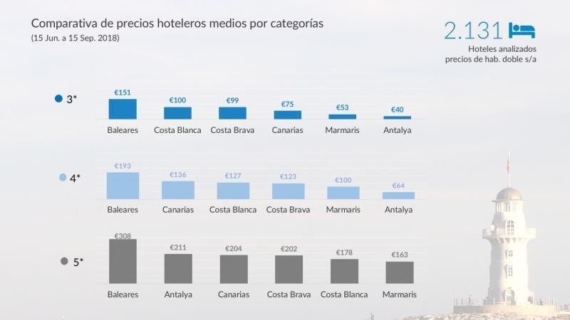 Comparativa de precios entre la costa turca y la española.