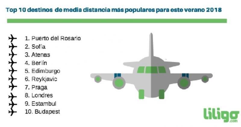 Destinos más buscados en España para este verano 2018