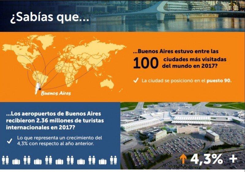 Buenos Aires en el top 100 de ciudades más visitadas del mundo