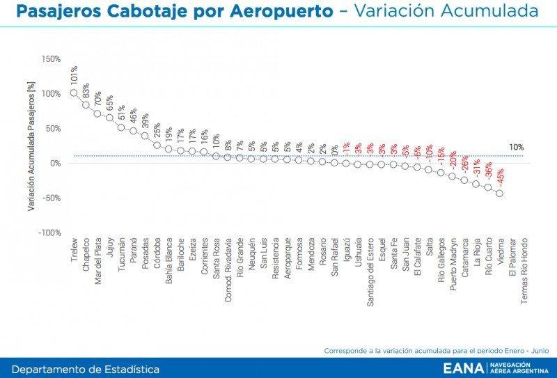 Variación de pasajeros de cabotaje por Aeropuerto. (Fuente: EANA)