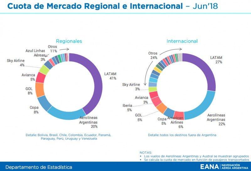 Crece 9,5% el número de pasajeros aéreos en Argentina: 14,4 millones