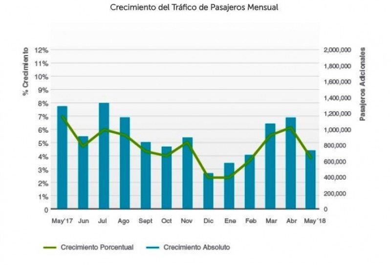 Evolución del tráfico de pasajeros de aerolíneas latinoamericanas. Gráfico: ALTA