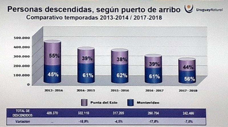 Pasajeros de cruceros en los puertos uruguayos 203/2014 a 2017/2018. Gráfico: Ministerio de Turismo