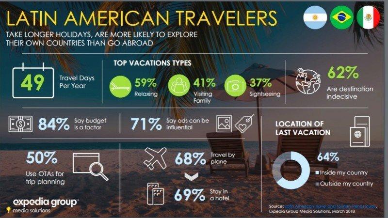 Algunos resultados del estudio de Expedia sobre hábitos y tendencias de los viajeros en los  principales mercados latinoamericanos.