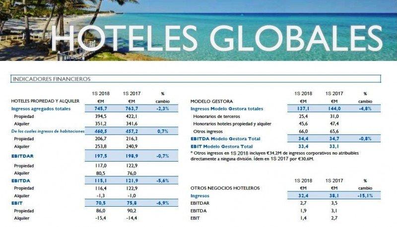 Meliá ganó 61,8 millones de euros en el primer semestre, un 7,2% más