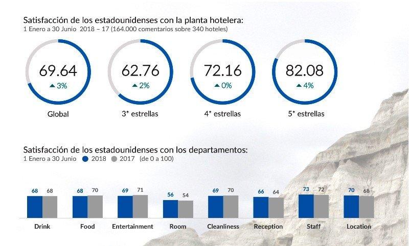 Perfil de los turistas de EEUU en el Caribe de México