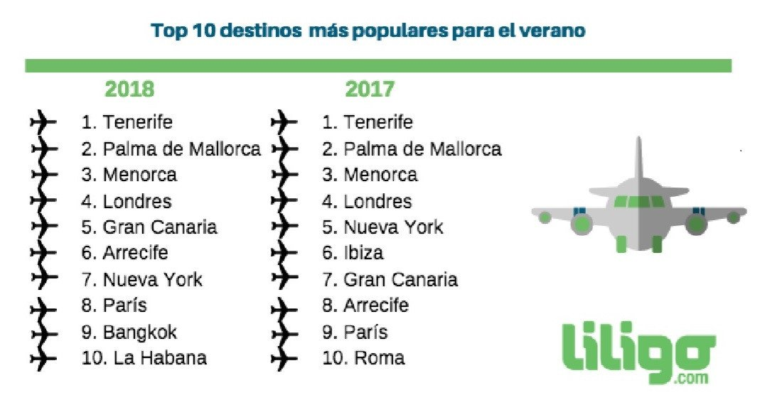 Imagen Destinos más buscados en España para este verano 2018