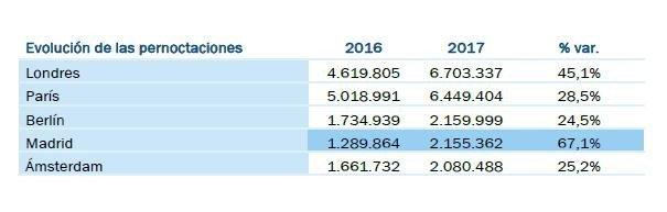 Imagen Madrid, la capital europea que más crece en reservas de Airbnb en 2017