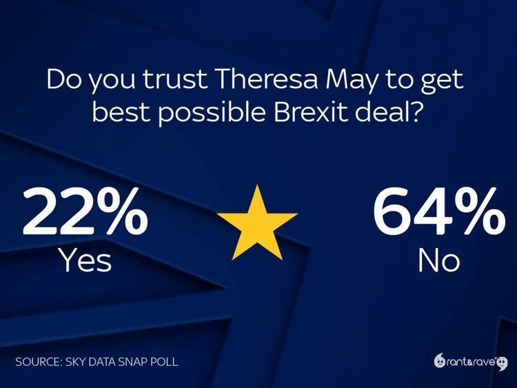Los británicos no valoran muy bien la capacidad de May para obtener un buen trato.