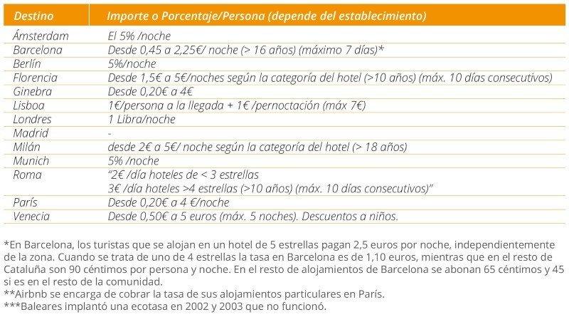 Imagen Empresarios de Madrid reclaman la tasa turística