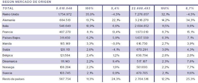 Imagen La llegada de pasajeros en compañías de bajo coste aumenta un 9%