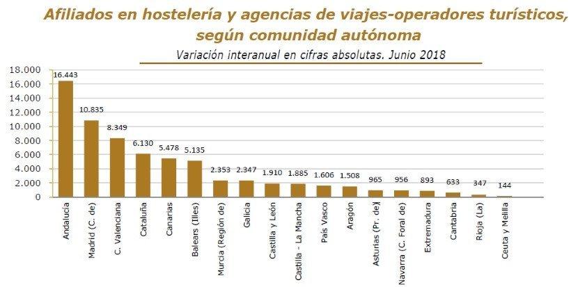 Imagen El empleo turístico supuso el 13,3% del mercado laboral español en junio