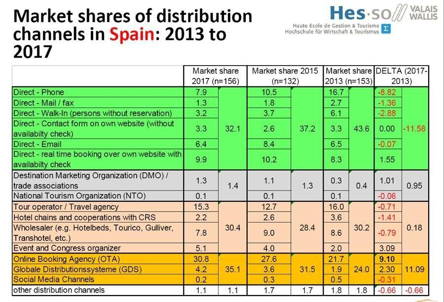 Evolución de los canales de distribución en España 2013-2017. Imagen: Hotrec/HES-SO Valais-Wallis