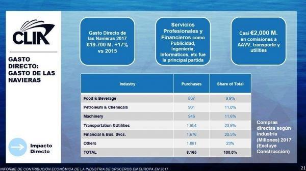 Imagen Las navieras de cruceros pagan 2.000 M € en comisiones a las agencias